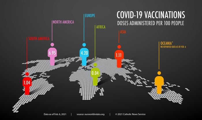North America led in the number of COVID-19 vaccine doses administered per 100 people as of Feb. 6, 2021. (CNS graphic/Todd Habiger, The Leaven)