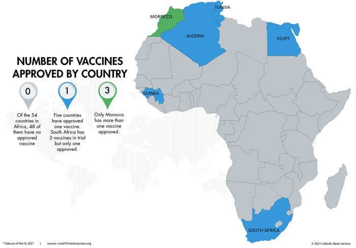 Of the 54 countries in Africa, 48 of them have no approved vaccine. Five countries have approved one vaccine. (CNS graphic/Todd Habiger, The Leaven)